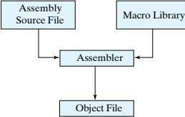 Assembly Macro Library Source File Assembler Object File