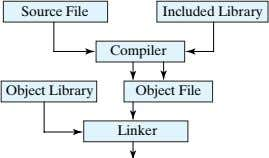 Source File Included Library Compiler Object Library Object File Linker