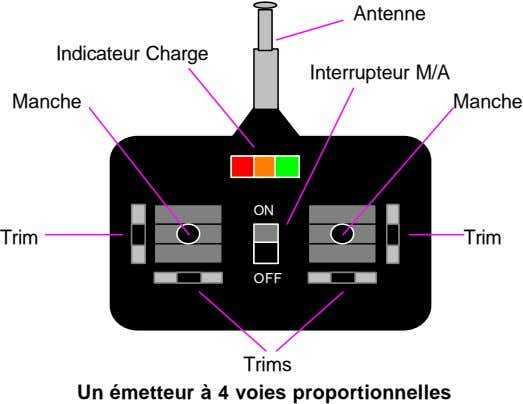Antenne Indicateur Charge Interrupteur M/A Manche Manche ON Trim Trim OFF Trims Un émetteur à