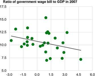 Ratio of government wage bill to GDP in 2007 17.5 15.0 12.5 10.0 7.5 5.0