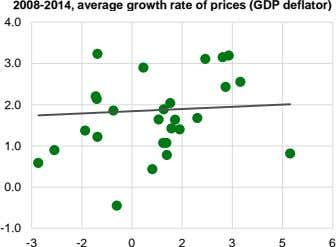 2008-2014, average growth rate of prices (GDP deflator) 4.0 3.0 2.0 1.0 0.0 -1.0 -3