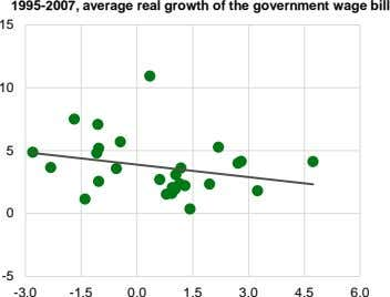 1995-2007, average real growth of the government wage bill 15 10 5 0 -5 -3.0