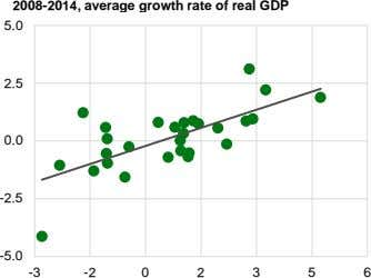 2008-2014, average growth rate of real GDP 5.0 2.5 0.0 -2.5 -5.0 -3 -2 0