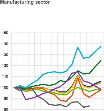 Manufacturing sector EU15 IT EA12 UK DE ES FR US 1998 = 100 150 140