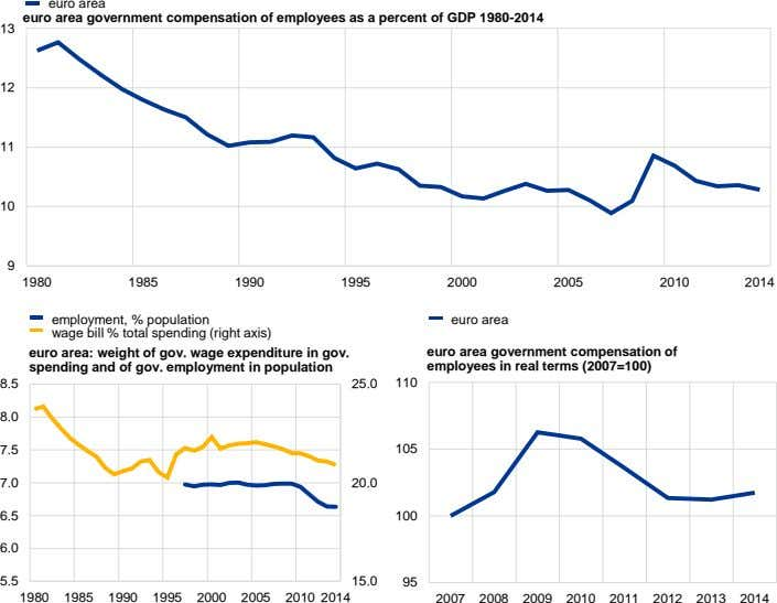 euro area euro area government compensation of employees as a percent of GDP 1980-2014 13