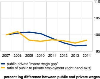 "110 105 100 95 2007 2008 2009 2010 2011 2012 2013 2014 public-private ""macro wage"