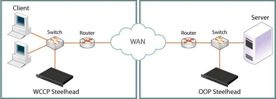 and servers. Figure 3-2. Virtual In-Path: WCCP Deployment 24 Steelhead Appliance Installation and Configuration Guide