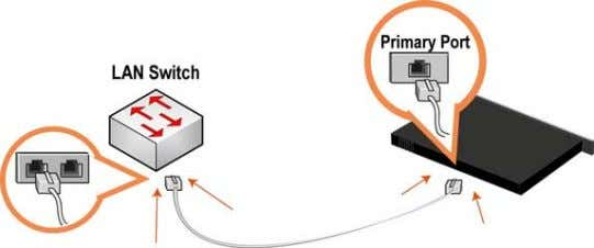 Figure 3-6. Connecting the primary Port to the LAN Switch 2. Identify the straight-through cable that