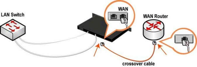 cable. Figure 3-9. Connecting the WAN Port to the WAN Router Note: If you have a