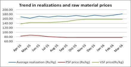 as well as realizations is shown in the graph alongside. Source: RCIL, ICRA research Plan to