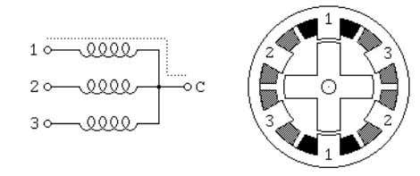 The&rotor&has&4&poles&and&the&stator&has&6& poles& •   Example&