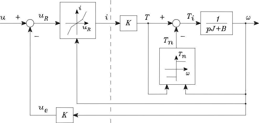 qx ( k ) Block diagram of a nonlinear system (DC-motor): From M. Knudsen, AAU L
