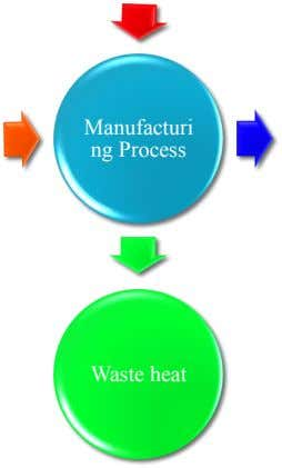 Manufacturi ng Process Waste heat