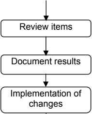 Review items Document results Implementation of changes