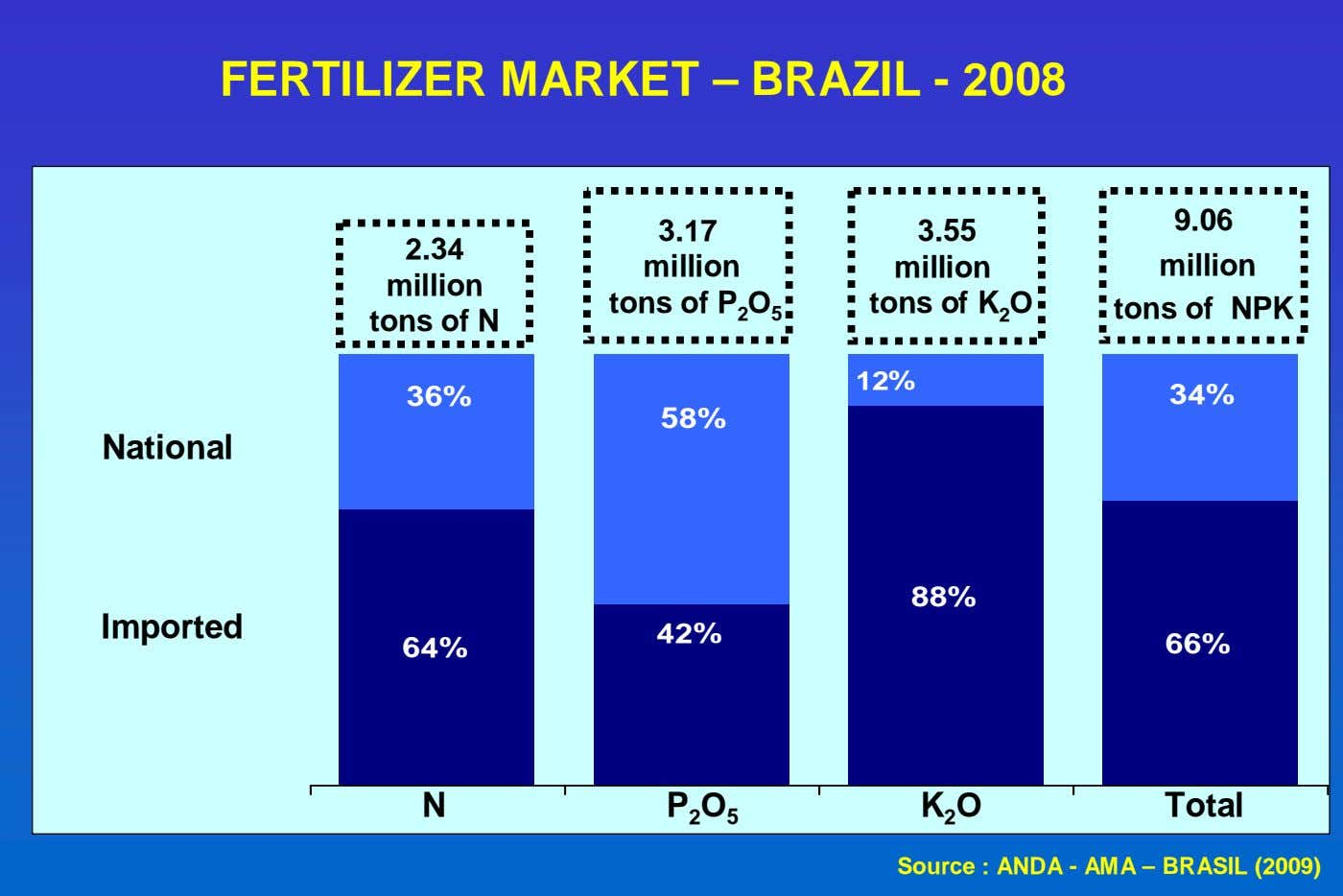 FERTILIZER MARKET – BRAZIL - 2008 9.06 3.17 3.55 2.34 million tons of N million