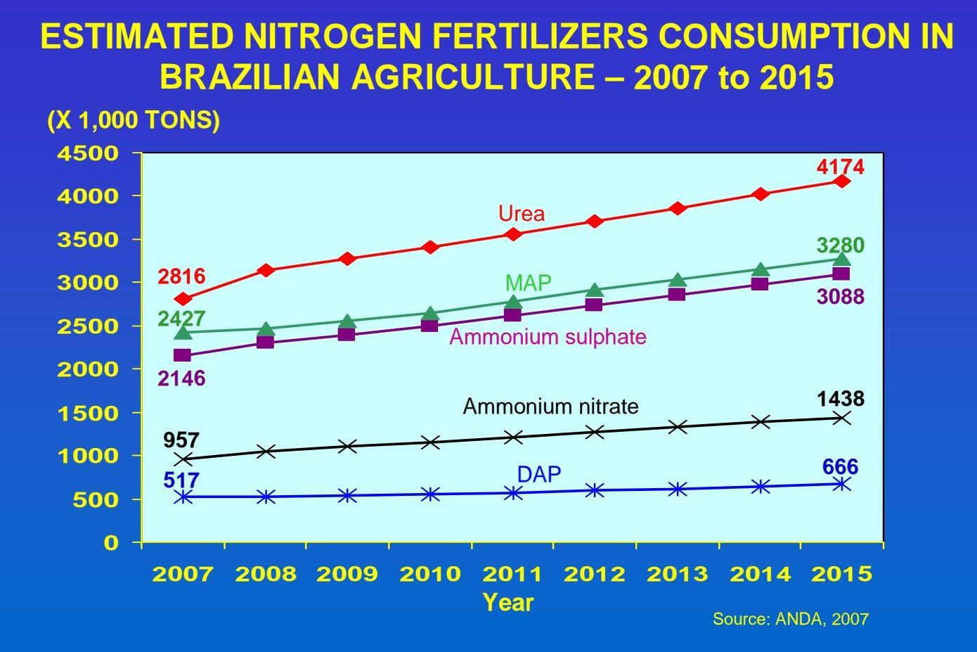 ESTIMATED NITROGEN FERTILIZERS CONSUMPTION IN BRAZILIAN AGRICULTURE – 2007 to 2015 (X 1,000 TONS) 4500
