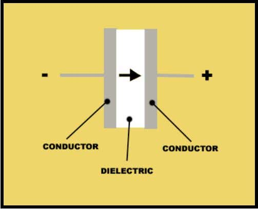 the non-polarized capacitors used will have wires that can be either the positive or negative lead.