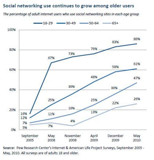 50-64 and one in four (26%) users age 65 and older now use social networking sites.