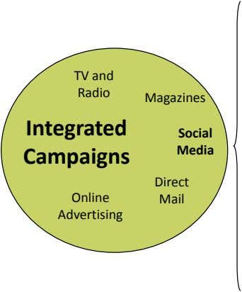 TV and Radio Magazines Integrated Social Media Campaigns Direct Online Mail Advertising