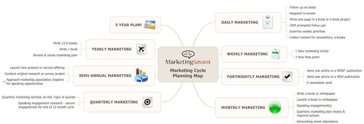 Marketing Map Group The MarketingSavant Group The MarketingSavant www.marketingsavant.com www.marketingsavant.com