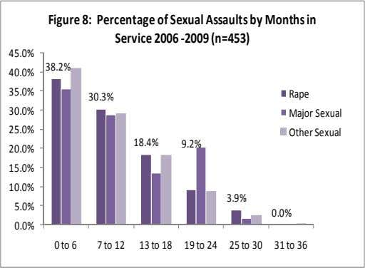 Figure 8: Percentage of Sexual Assaults by Months in Service 2006 ‐2009 (n=453) 45.0% 38.2% 40.0%