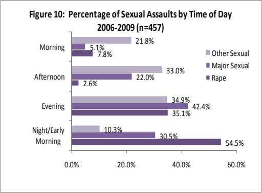 Figure 10: Percentage of Sexual Assaults by Time of Day 2006‐2009 (n=457) 21.8% Morning 5.1% 7.8%