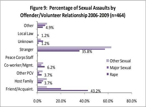 Figure 9: Percentage of Sexual Assaults by Offender/Volunteer Relationship 2006‐2009 (n=464) Other 4.9% Local Law 1.2%