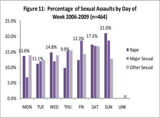 Figure 11: Percentage of Sexual Assaults by Day of Week 2006‐2009 (n=464) 25.0% 21.0% 20.0% 12.3%