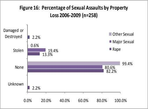 Figure 16: Percentage of Sexual Assaults by Property Loss 2006‐2009 (n=258) Damaged or Other Sexual Destroyed