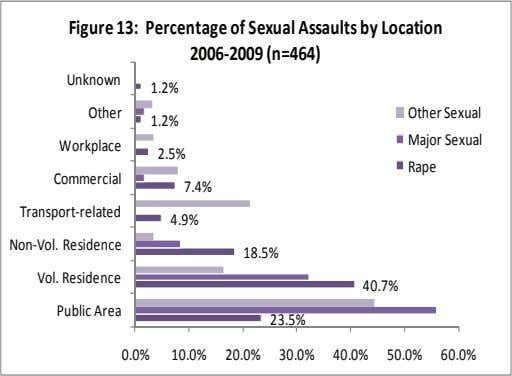 Figure 13: Percentage of Sexual Assaults by Location 2006‐2009 (n=464) Unknown 1.2% Other Other Sexual 1.2%