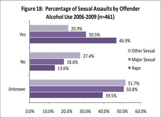 Figure 18: Percentage of Sexual Assaults by Offender Alcohol Use 2006‐2009 (n=461) 20.9% Yes 30.5% 46.9%