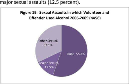 major sexual assaults (12.5 percent). Figure 19: Sexual Assaults in which Volunteer and Offender Used Alcohol