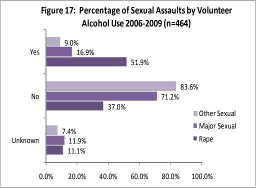 Figure 17: Percentage of Sexual Assaults by Volunteer Alcohol Use 2006‐2009 (n=464) 9.0% Yes 16.9% 51.9%