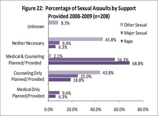 Figure 22: Percentage of Sexual Assaults by Support Provided 2008‐2009 (n=208) 8.3% Other Sexual Unknown Major