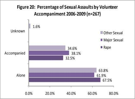 Figure 20: Percentage of Sexual Assaults by Volunteer Accompaniment 2006‐2009 (n=267) 1.6% Unknown Other Sexual Major