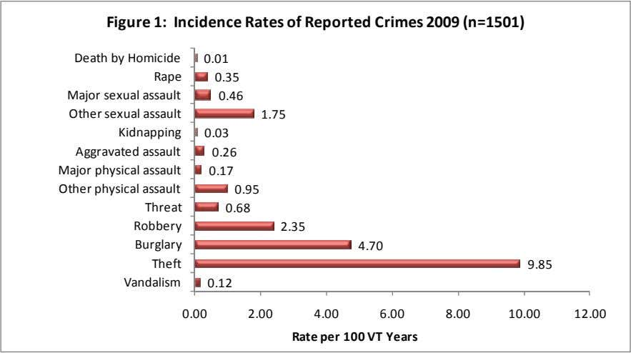 Figure 1: Incidence Rates of Reported Crimes 2009 (n=1501) Death by Homicide Rape Major sexual assault