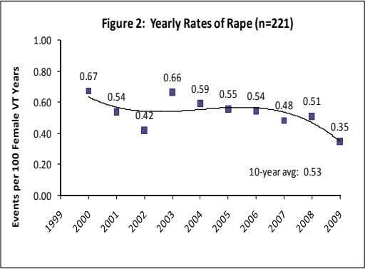 Figure 2: Yearly Rates of Rape (n=221) 1.00 0.80 0.67 0.66 0.54 0.60 0.59 0.55 0.54