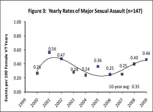 Figure 3: Yearly Rates of Major Sexual Assault (n=147) 1.00 0.80 0.56 0.60 0.46 0.47 0.40