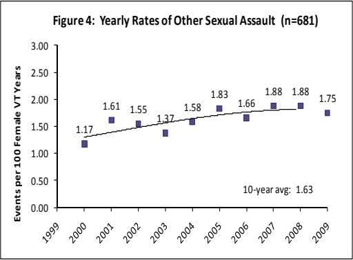 Figure 4: Yearly Rates of Other Sexual Assault (n=681) 3.00 2.50 1.58 1.83 1.66 1.88 1.88