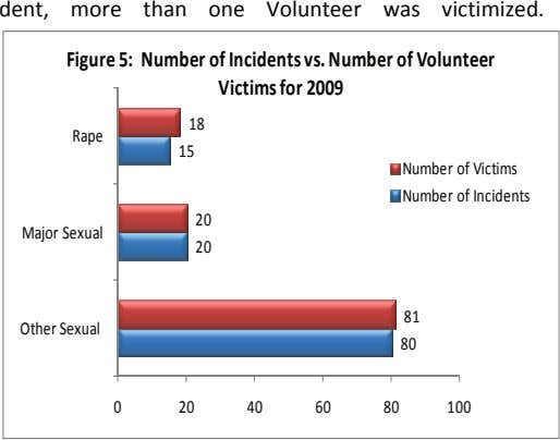 dent, more than one Volunteer was victimized. Figure 5: Number of Incidents vs. Number of Volunteer
