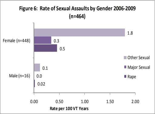 Figure 6: Rate of Sexual Assaults by Gender 2006‐2009 (n=464) 1.8 Female (n=448) 0.3 0.5 Other