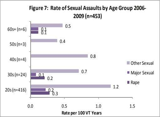 Figure 7: Rate of Sexual Assaults by Age Group 2006‐ 2009 (n=453) 0.5 60s+ (n=6) 0.1