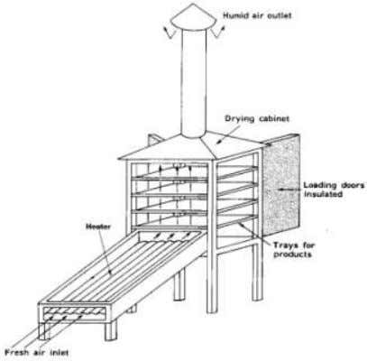 Heating  increases the diffusivity of water in air  decreases the conc. of water vapor
