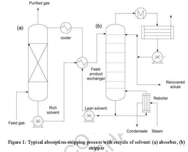 Absorption  Solutes are removed from a gas by contact with a liquid in which they