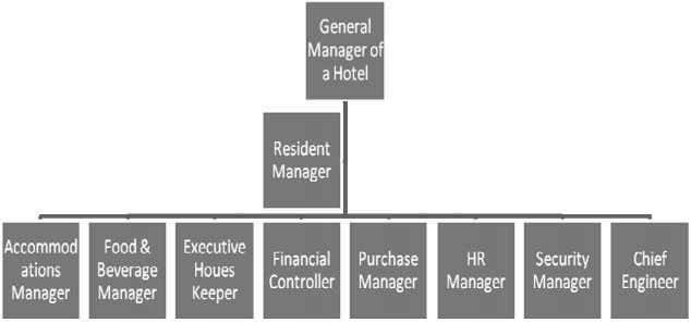 budget, no-frills hotels,etc. Hotel Organisation Structure Scope and Objective of the Technical Guide 1.43 The main