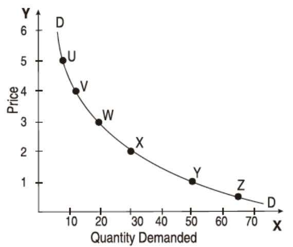 price on the Y-axis and the quantity demanded on the X-axis. Fig. 3.1 Demand Curve The