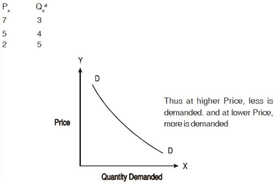 "corresponding demand curve; which is downward sloping. When Fig.3.2 """""""""""""" This gives rise"