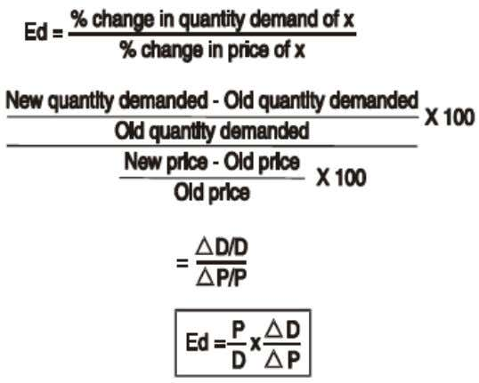 = % Δ Qdx 