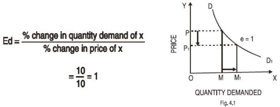 = 1, e.g. if price falls by 10% then, demand expands by 10%. 2. Relatively Inelastic