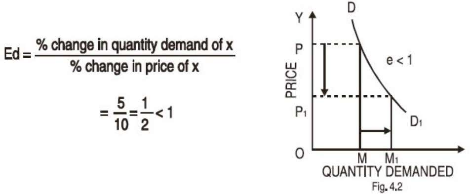 Elasticity of Demand 3. Relatively Elastic Demand : When change in price brings about more than